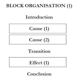 Research Paper Essay Examples How To Organize A Cause And Effect Essay In An Essay What Is A Thesis Statement also Essay On My School In English How To Organize A Cause And Effect Essay  Academic Skills Writing  Short Essays For High School Students