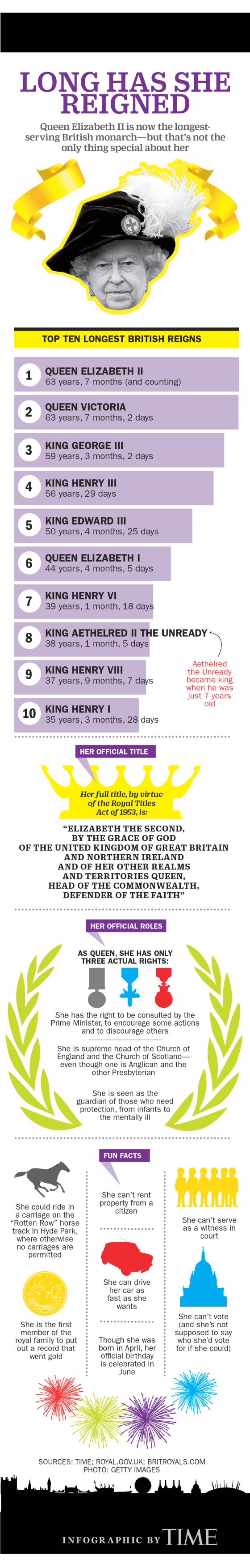 This Graphic Shows How Queen Elizabeth Just Made Royal History Celebrities Amp Media Queen