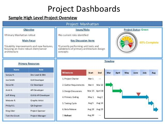 Project Dashboards Sample High Level Project Overv