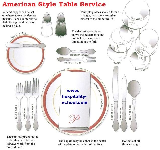 American Style Table Setting Dining Place Setting In