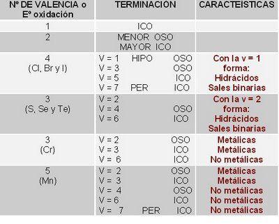 Química 2º Medio Nomenclatura Inorgánica Compuestos binarios - new tabla periodica de elementos quimicos con valencias
