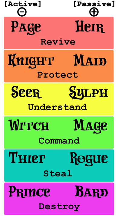 homestuck god tiers explained - Google Search | Homestuck ... Homestuck God Tier Names