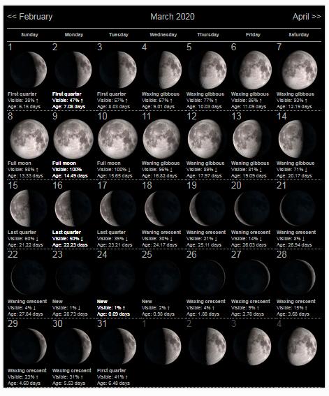 Moon Calendar March 2020 | Moon calendar, Moon phase calendar