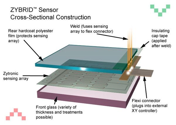 Construction Of Touch Screen Technology