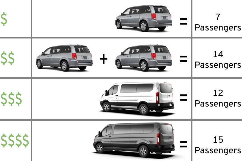 Hawaii Van Rental Full Size 12 15 Passenger Vans And Minivan Rentals Comparison Mini Van Best Family Cars 15 Passenger Van