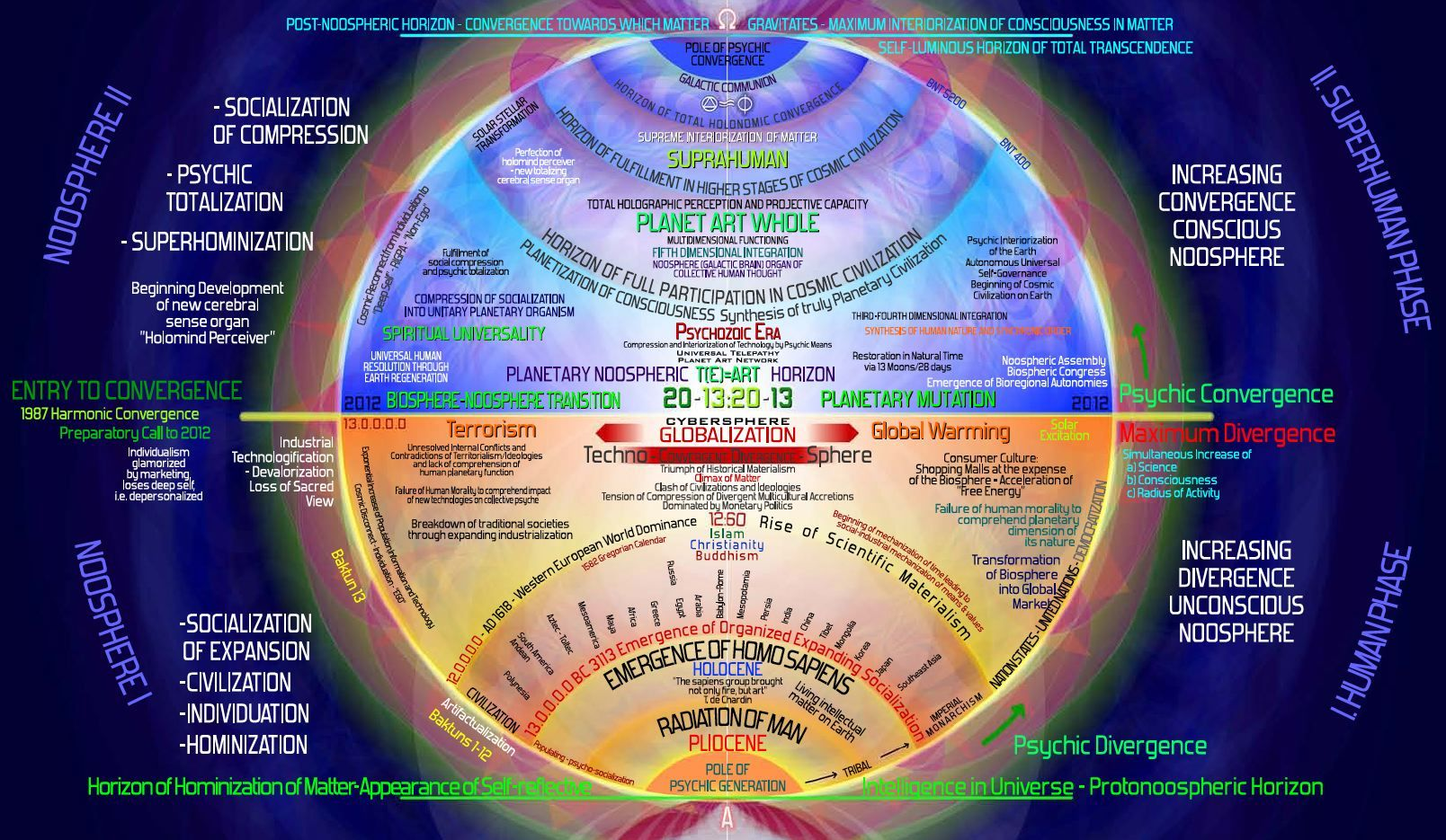Hive Mind Philosophy Cosmic Consciousness Metaphysical Spirituality Akashic Field