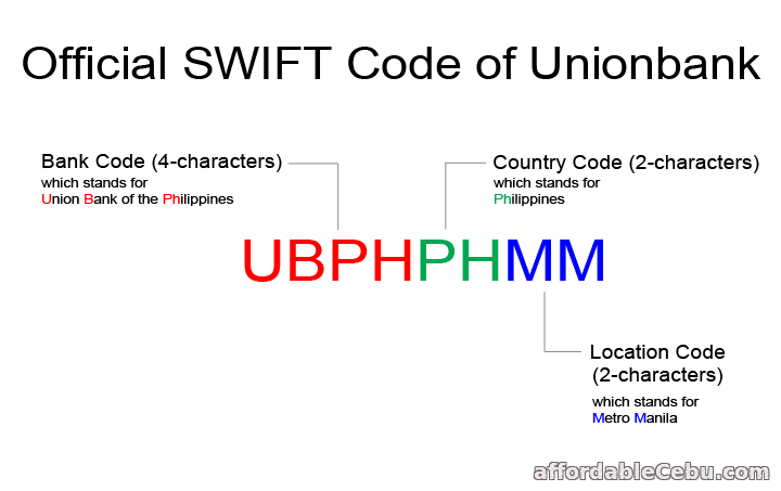 What's the official Swift Code of Unionbank? Bank code