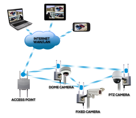 Commercial Wireless Security Camera System Protect your