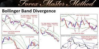 Bollinger Band Divergence Forex Software Trading System