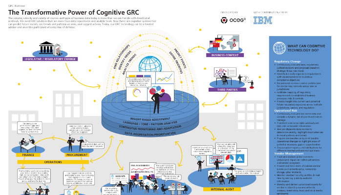 Accelerating The Evolution Of Grc Infographic Cognitive Power