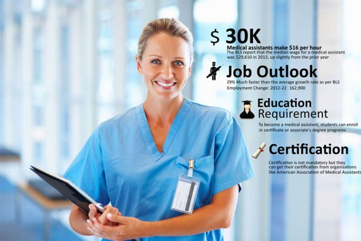 Learn about a Medical assistant education, requirements, salary, job ...