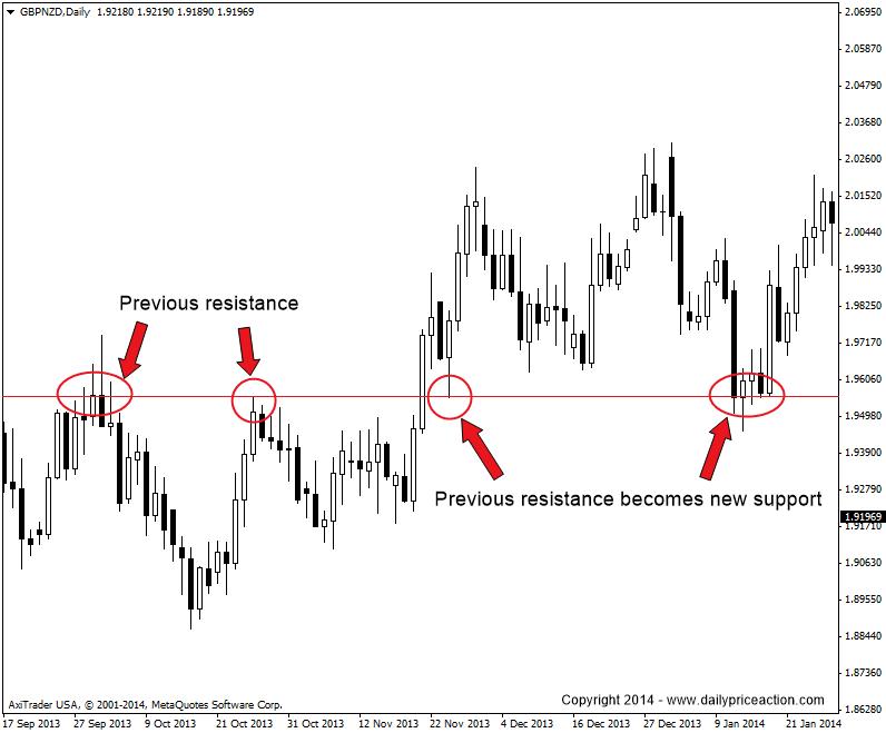Mcb forex chart