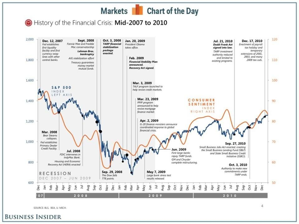 Market Charts Of Financial Crisis Mid 2007 To 2010 Create Graph Graphing Financial