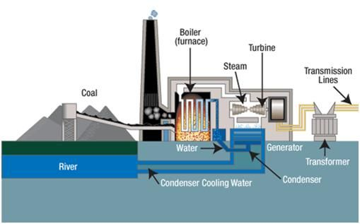A Good Animation Of How A Coal Power Plant Works Can Be Found At