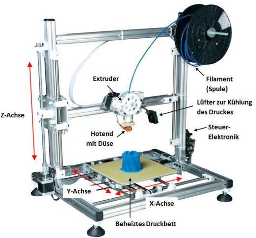 3d drucker im modellbau 3d drucker 3d printer. Black Bedroom Furniture Sets. Home Design Ideas