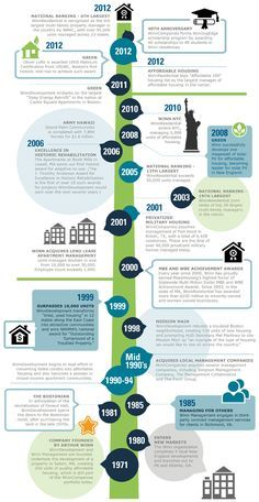 Company Timeline Google Search Projects To Try