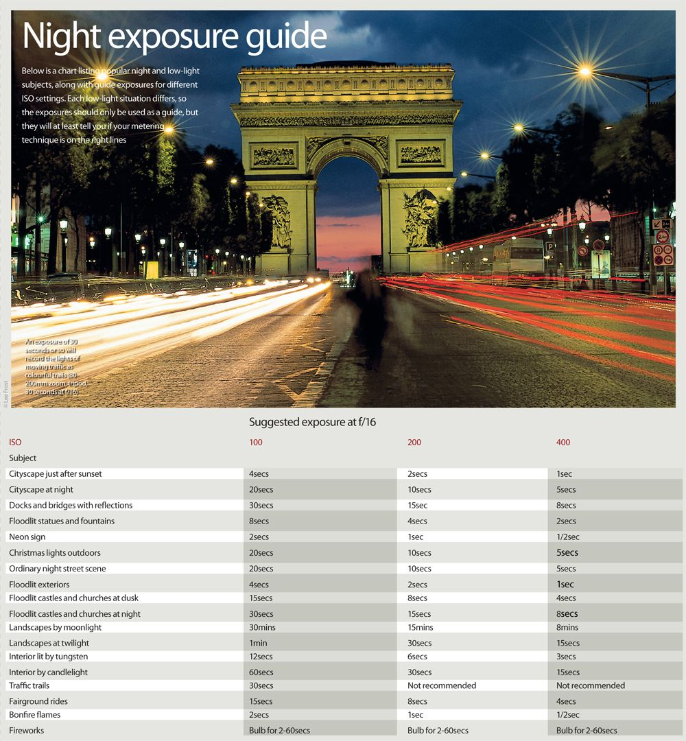 Camera Best Dslr Camera For Night Photography digital cameras look at and photography cheat sheets on pinterest