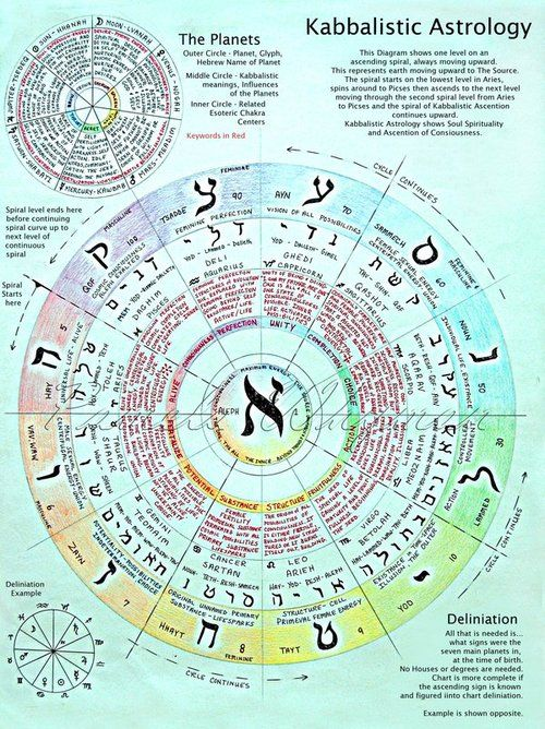 Kabbalistic Astrology Esoteric Astrology In 2018 Pinterest