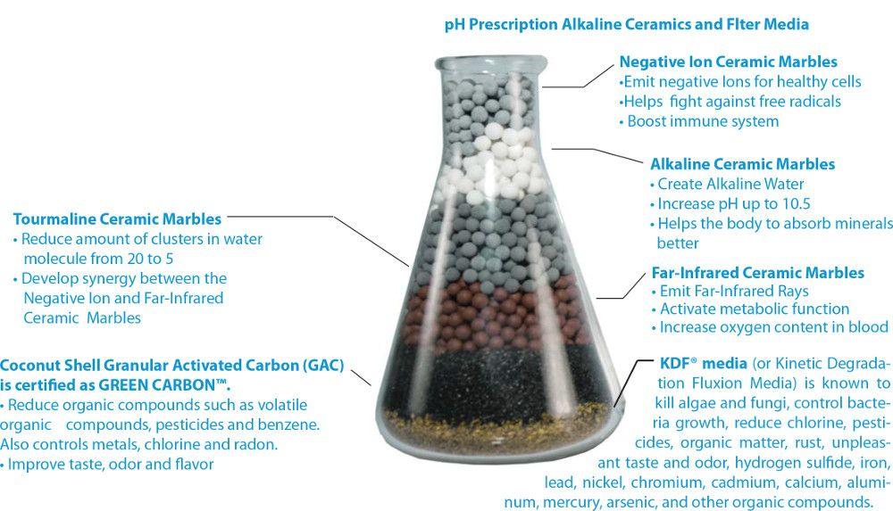 How an Alkaline Water Filter Works   water   Alkaline water