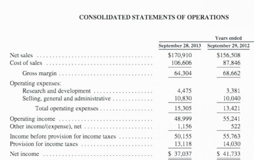 Projected Income Statement Template In 2020 With Images