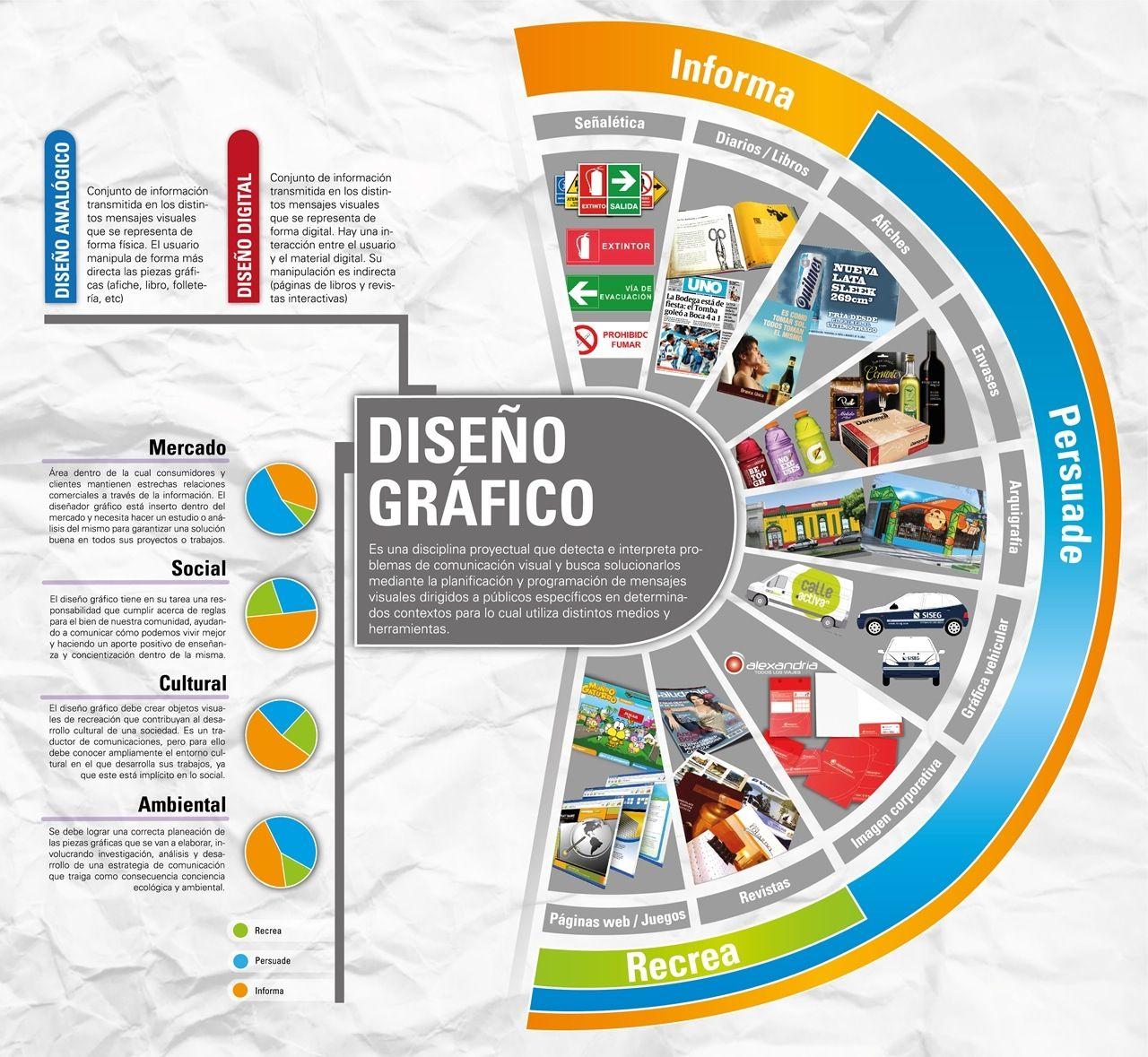 Infografía sobre Diseño Gráfico | diseño grafico <3