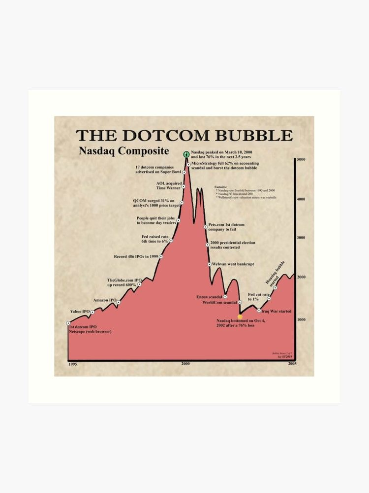 is the stock market in a bubble 2020