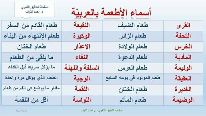Pin By Kakou Kokham On Arab Math Education Math Equations