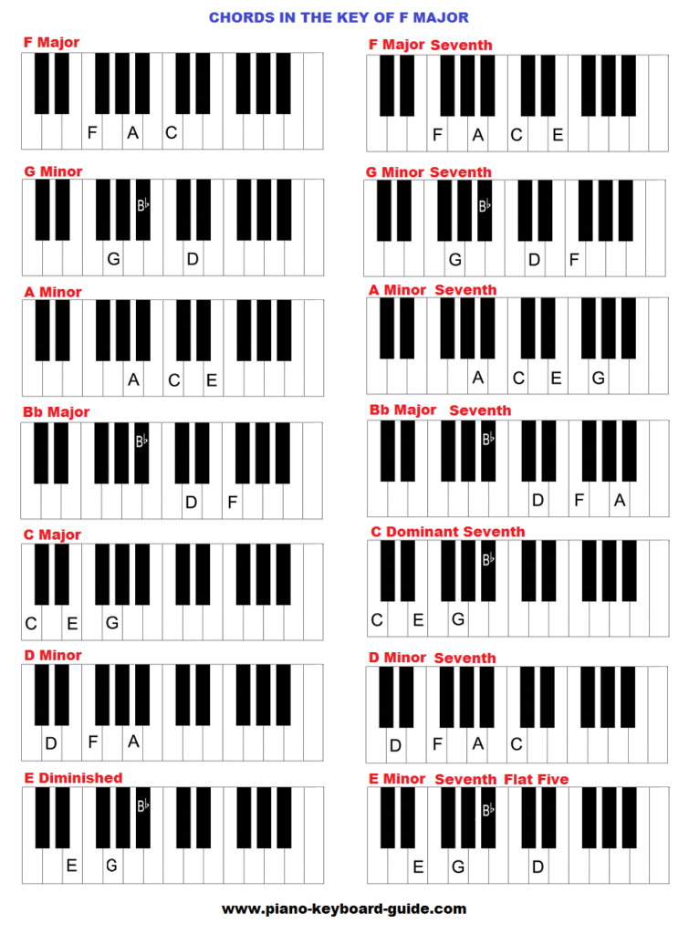 how to play an e minor chord on piano