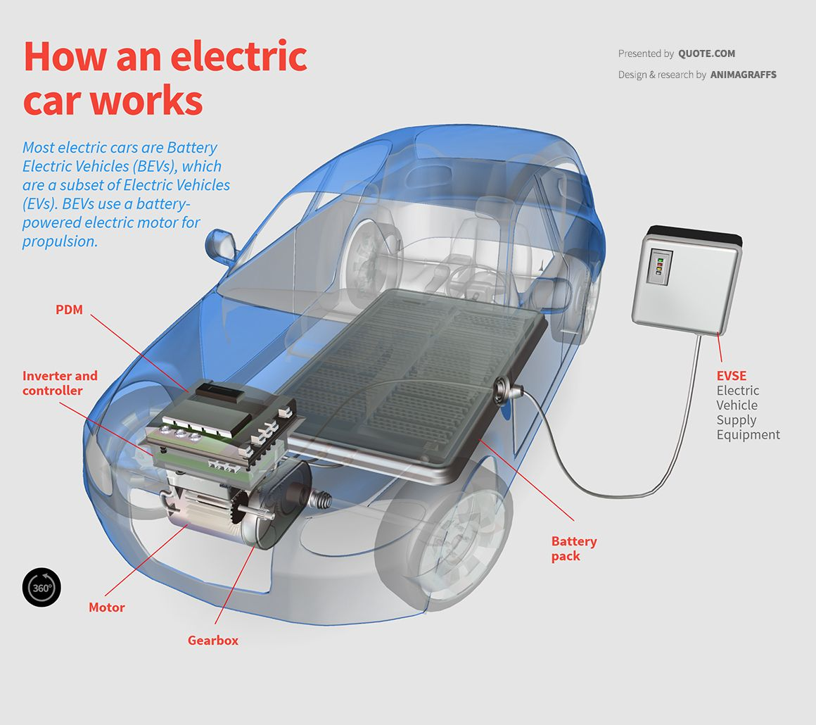 Most Electric Cars Are Battery Vehicles Bevs Which A Subset Of Evs Use Ed Motor For