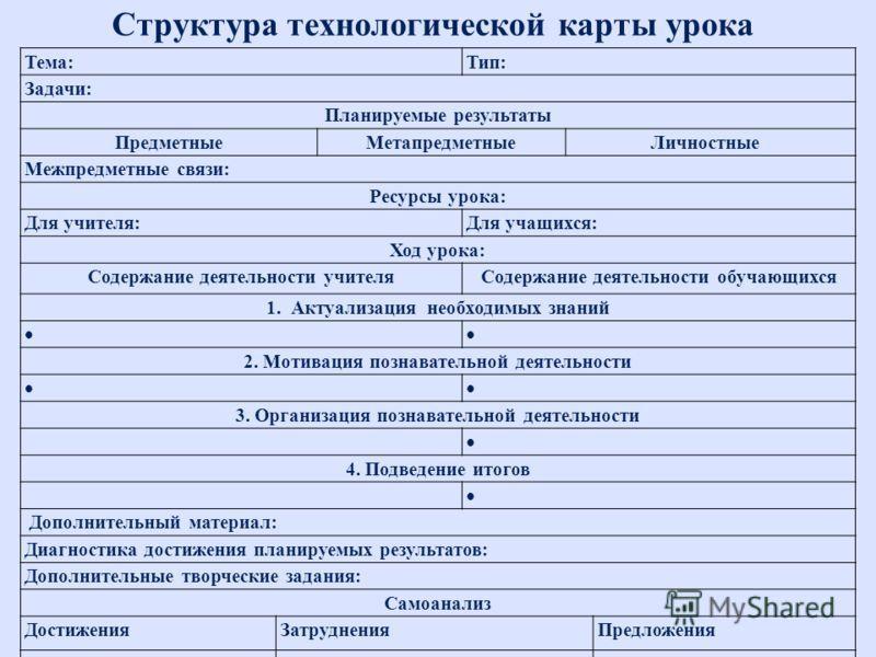 Технологическая карта по математике козлова 2 класс