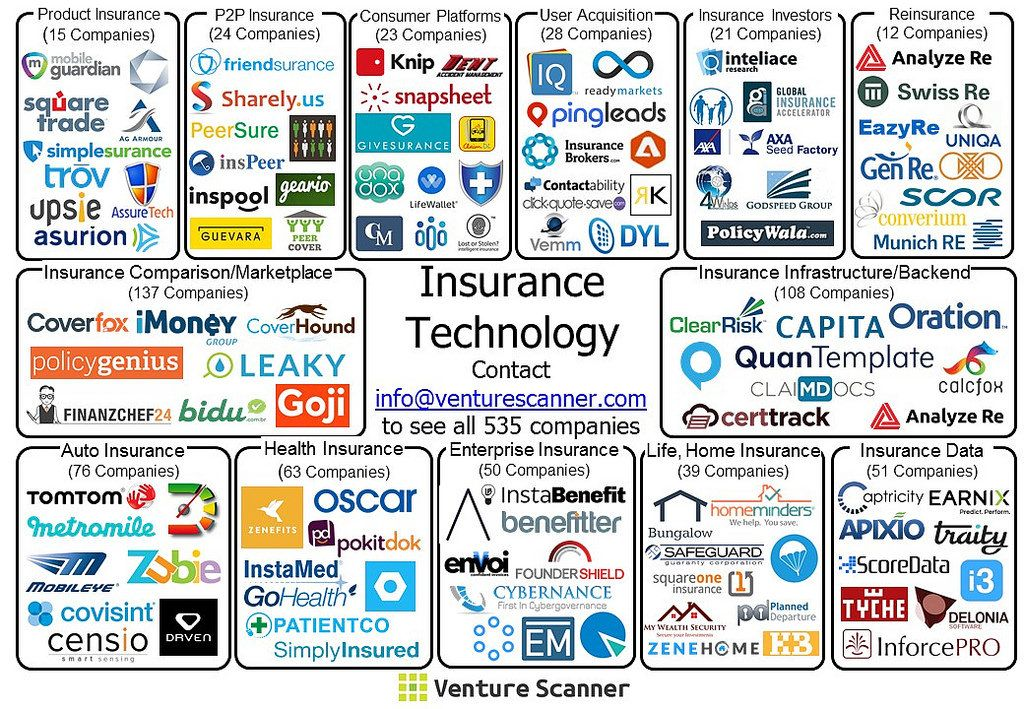Insurtech Map By Venture Scanner Startup Infographic Insurance