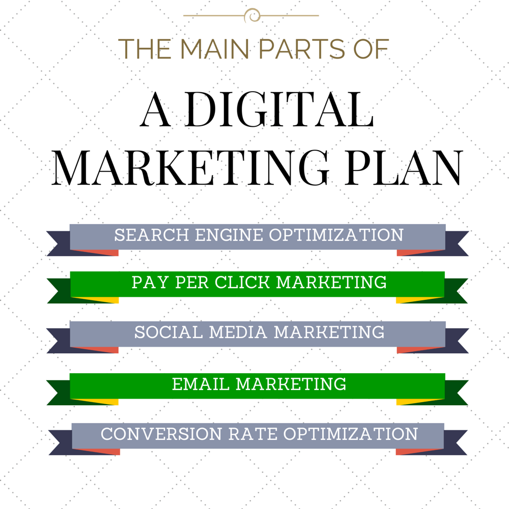 How To Get More Customers by Using a Digital Marketing Plan ...