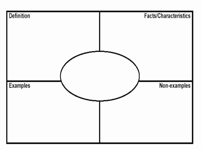 Frayer Model Template Word In 2020 Graphic Organizer Template