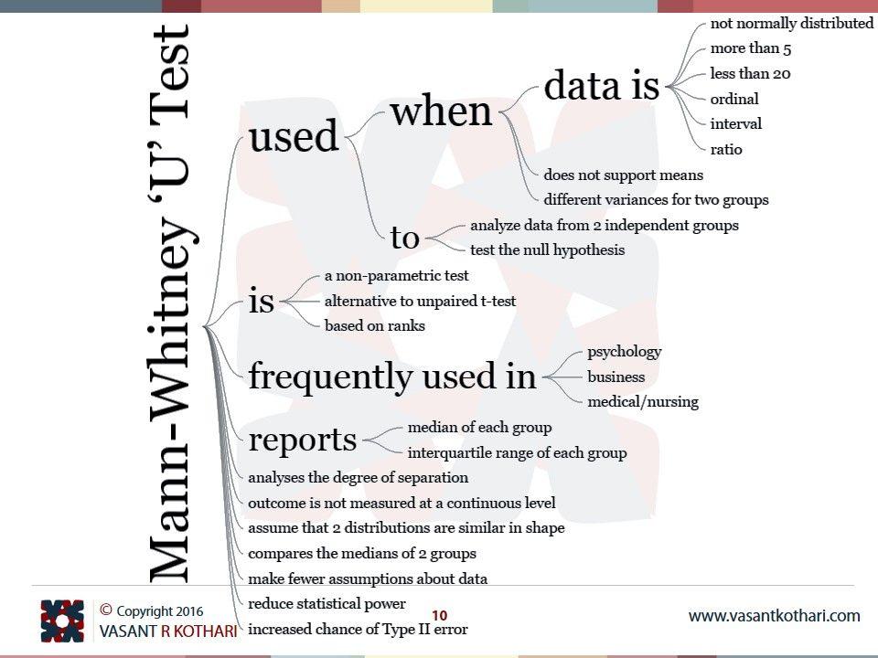 Mann whitney u test is a non parametric test mann for Mann whitney u table