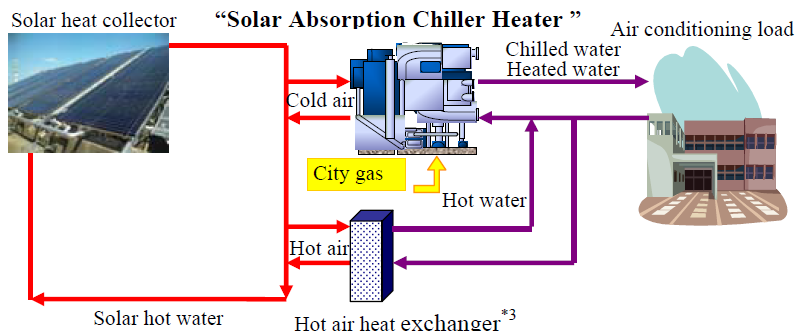 A Chiller Is A Machine That Removes Heat From A Liquid Via A Vapor