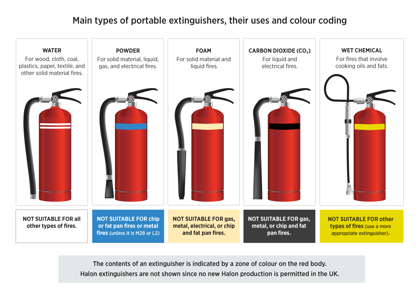 Types of Fire Extinguishers Colours, Signage & Fire