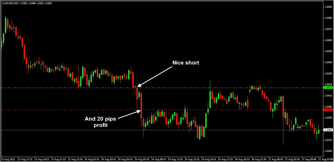 Another Short At Audusd M15 Chart With Nice 20 Pips Profit Chart