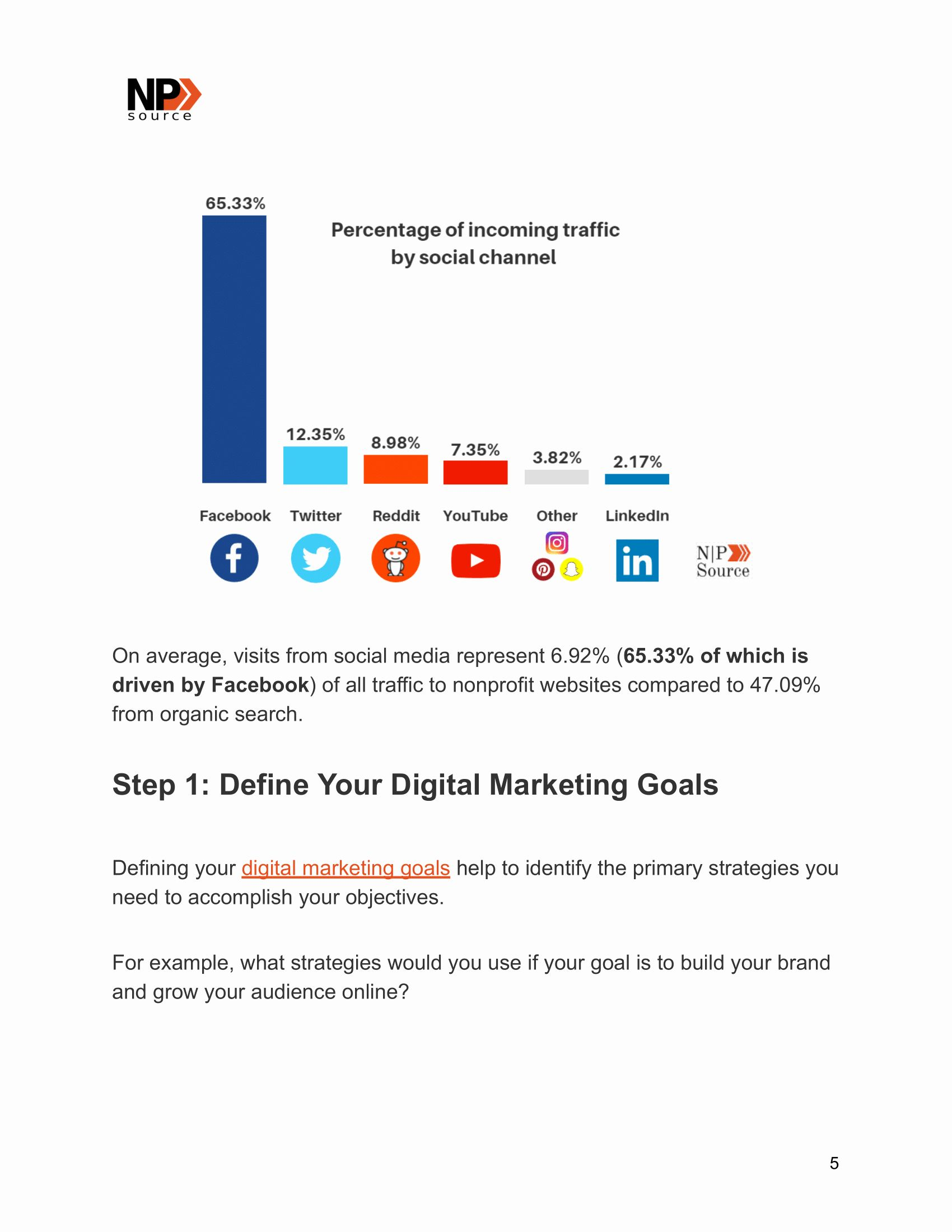 Nonprofit Marketing Plan Template Fresh Digital Marketing
