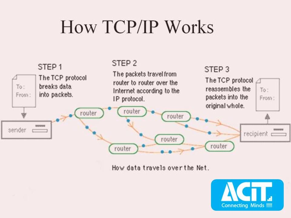How Tcp Ip Works How Data Travels Over The Net Tcp Protocol General Knowledge Router