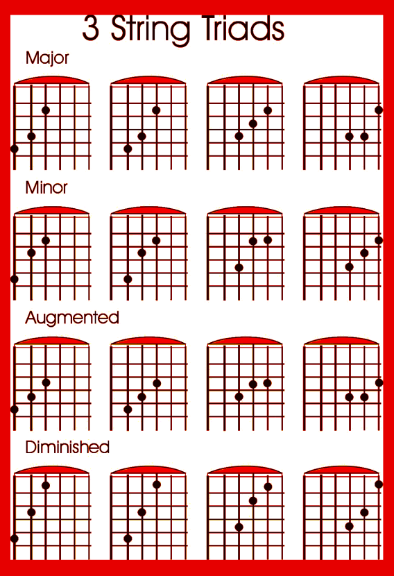 Tips to Learn The Guitar Fret-Board | Guitars, Solo climbing and Note
