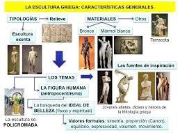 Resultado de imagen de esquema ARTE civilizacion romana