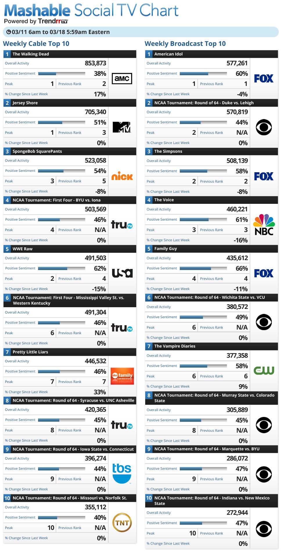 Tv Show Ratings Chart