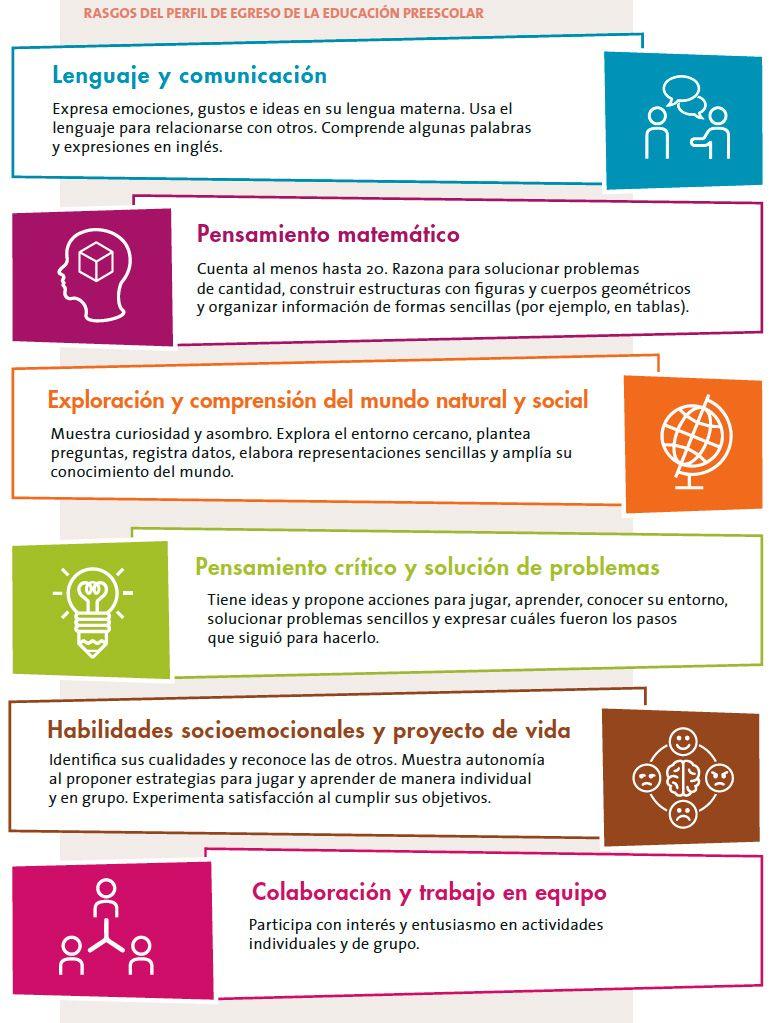 Resultado de imagen para ejemplos de aprendizajes claves | NUEVO ...