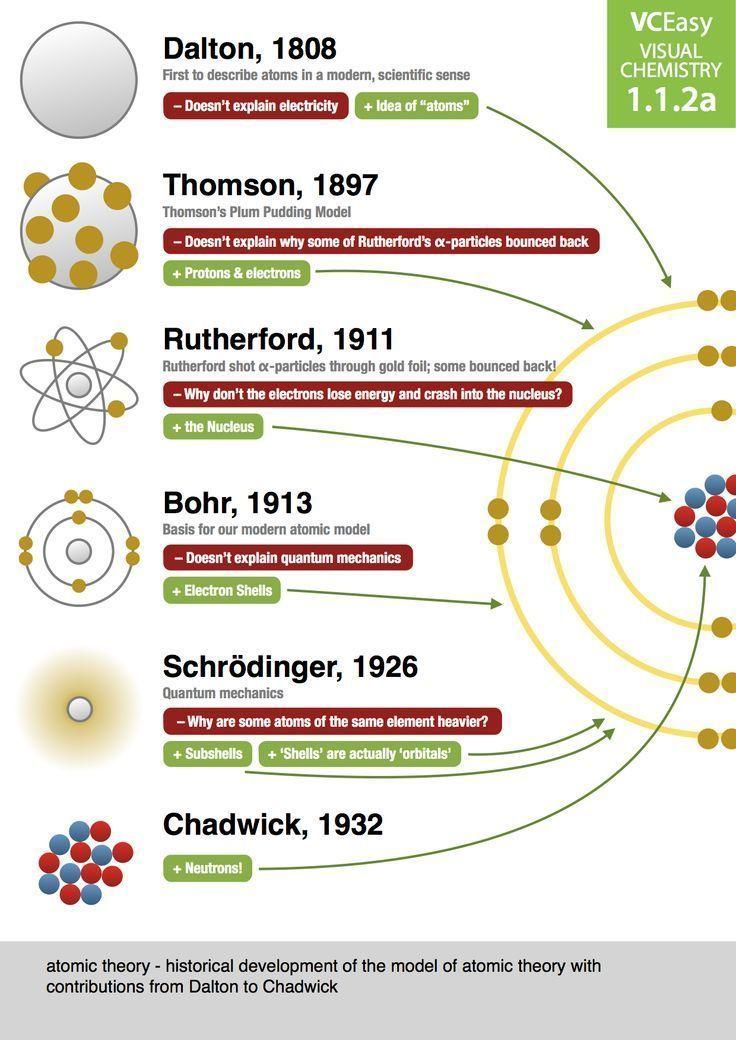 La historia del modelo atómico Ciencia Pinterest Modelos - fresh tabla periodica elementos de un mismo grupo