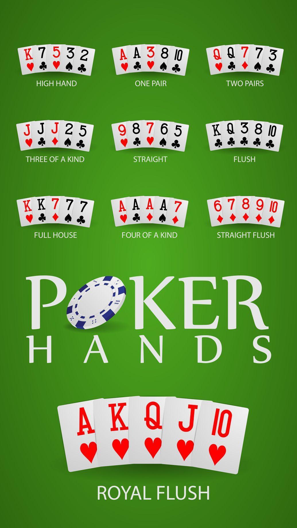 Покерные комбинации Старшинство покерных комбинаций
