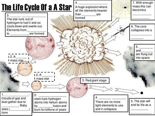 Life cycle of stars by - UK Teaching Resources - TES ...
