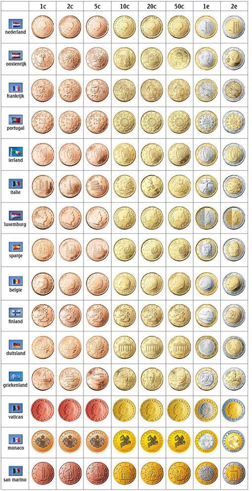 Pieces Euro Selon Les Pays Monete Numismatica Banconota