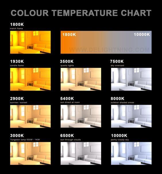 Temperature Chart Lighting Pinterest Chart Lights And Interiors