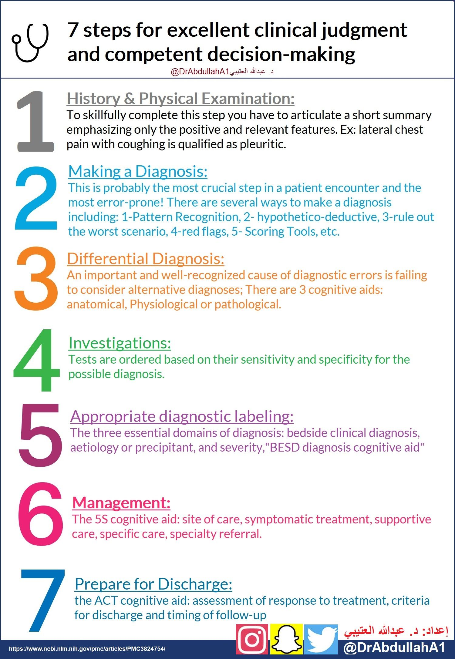 7 Steps For Excellent Clinical Judgment And Competent