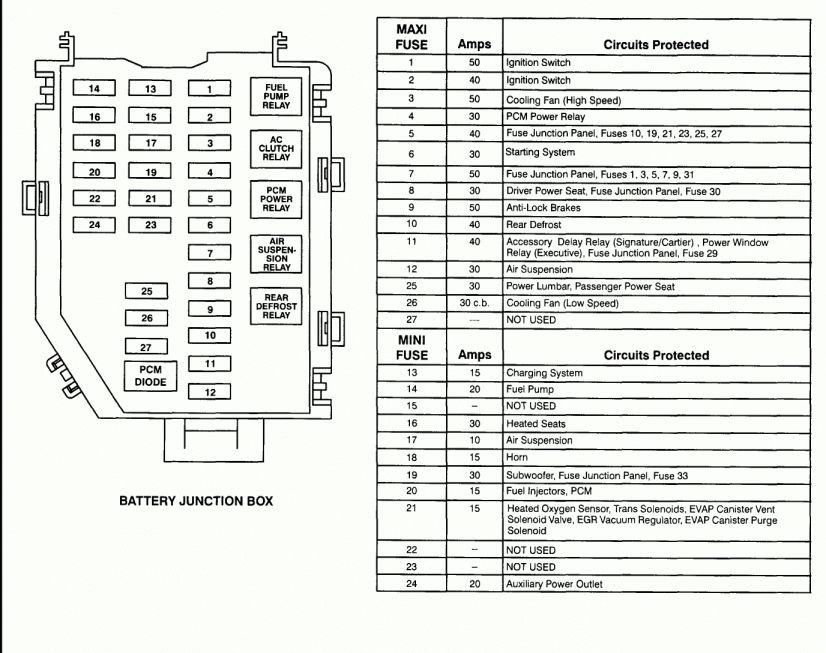 2007 Lincoln Town Car Wiring Diagram And Lincoln Town Fuse Box Wiring Diagram Car Fuses Lincoln Town Car Lincoln Ls